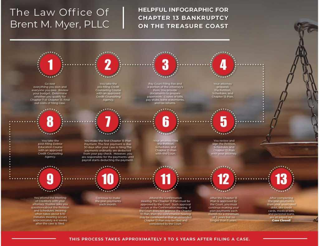 Chapter 13 Infographic | Stuart Bankruptcy Lawyer